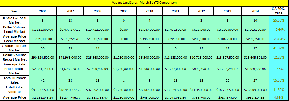 vacant-land-sales-march-31-ytd