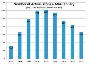 Number of Active Listings