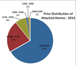 Price Distribution AH