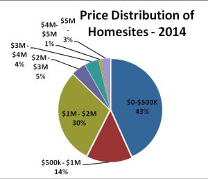 Price Distribution Pie