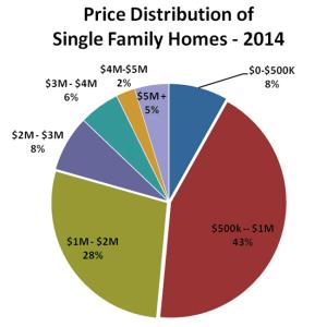 Price of Distribution