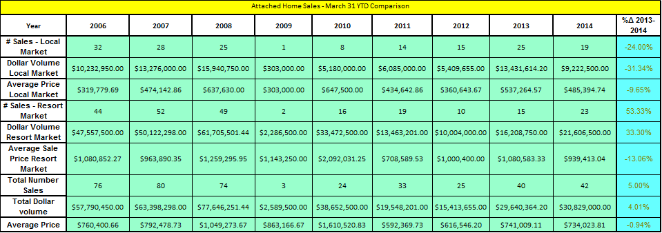 attached-home-sales-march-31-ytd