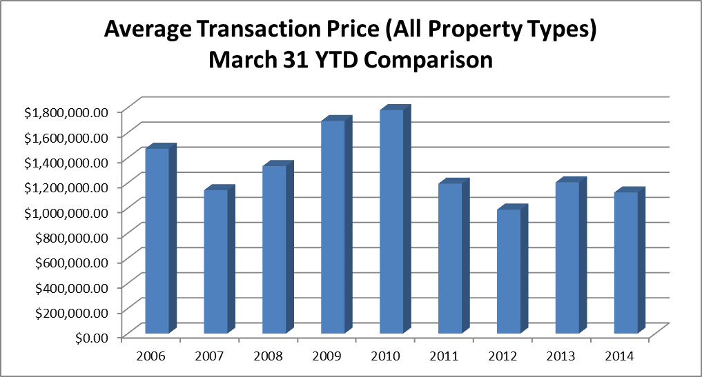 average-trans-price-march-31-ytd