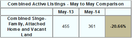 combined-active-listings-march-ytd