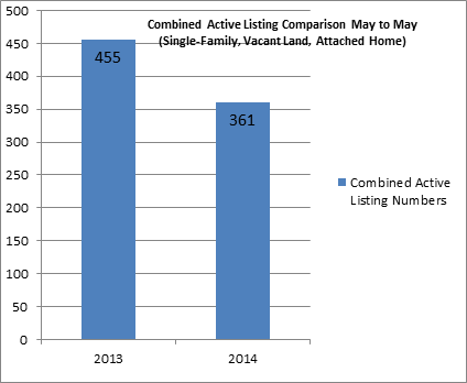combined-active-listings-march-ytd2