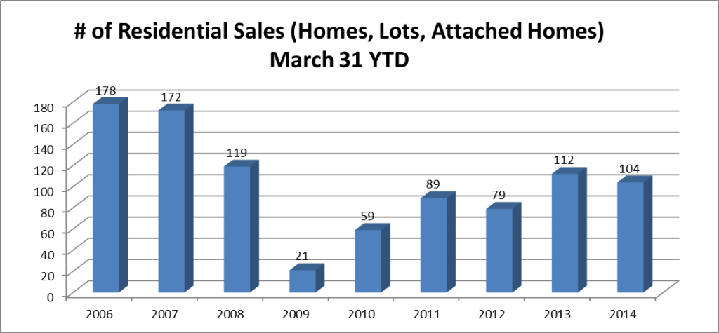 residential-sales-march-31-ytd