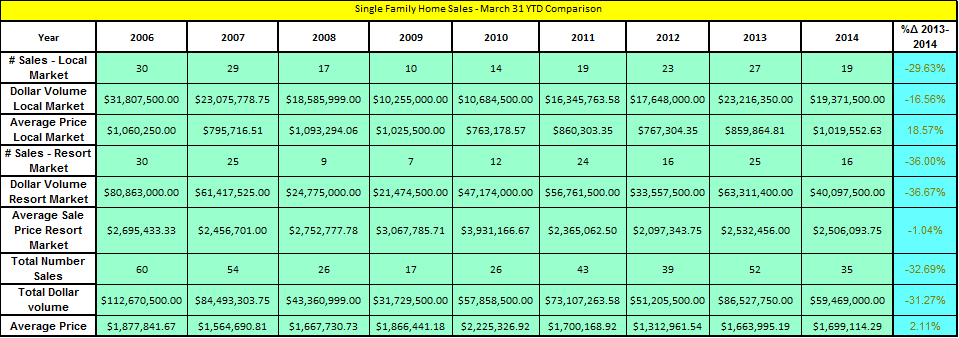 single-family-home-sales-march-31-ytd