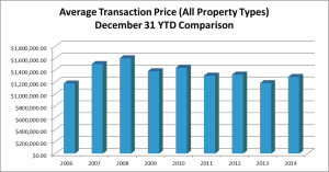 Average Transaction price