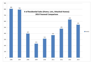 # of residential sales